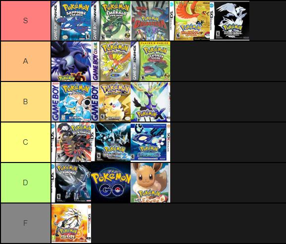 Pokemon Tier List by RLinksoul on DeviantArt