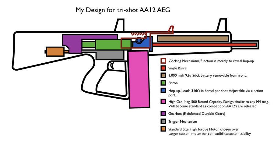 Aa12 shotgun blueprints