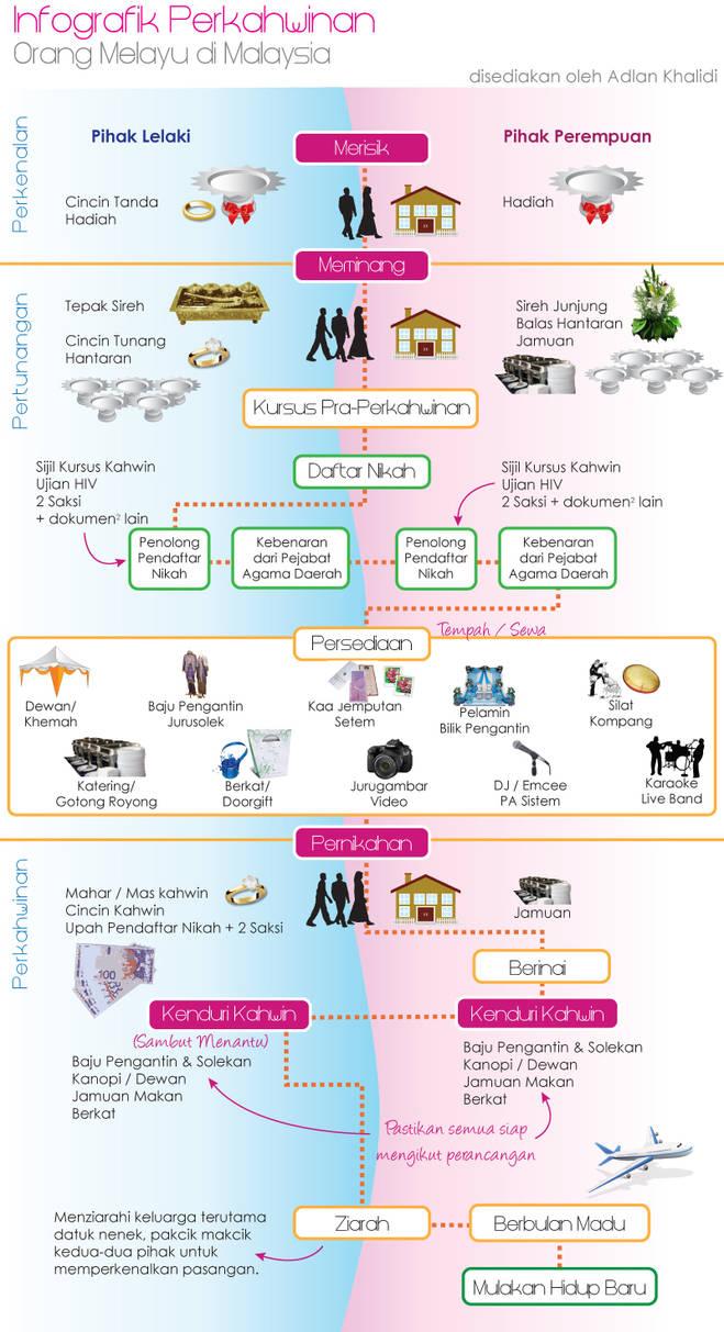 Malay Wedding Infographic by myadlan