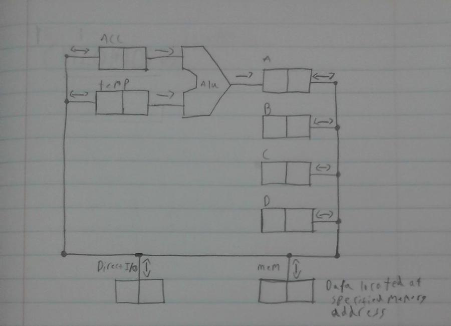 2 bit cpu datapath diagram by htfcirno2000 on deviantart