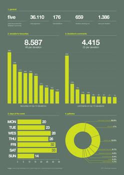 deviantArt infographic