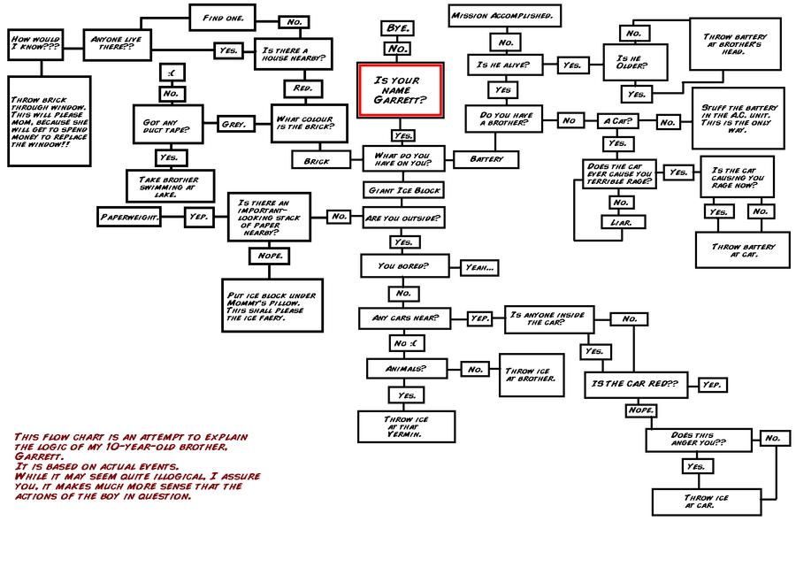 logic flow charts