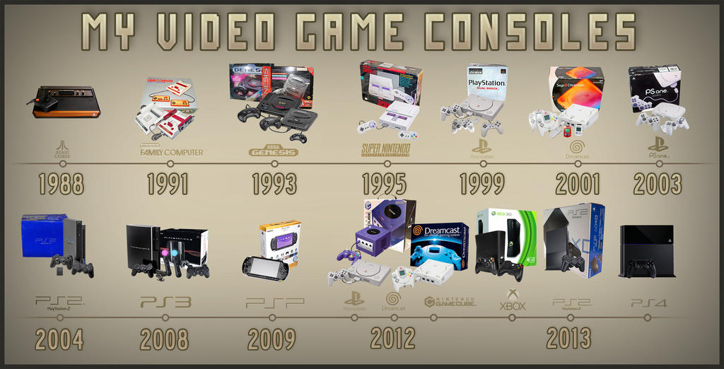 My Video Game Consoles (Timeline) by marblegallery7 on DeviantArt