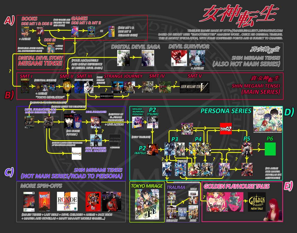 Megami Tensei Timeline 1986-2018