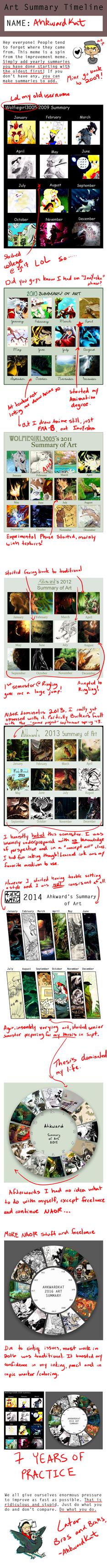 Summaries Meme 2009-2016 by Ahkward