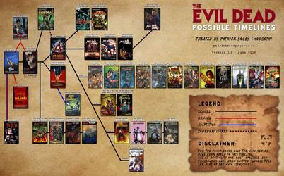 The Evil Dead Timeline (v1.2)