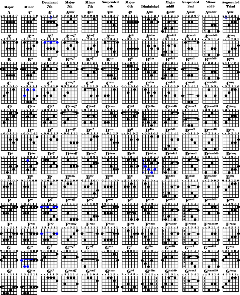 Guitrid The Guitar Chord Grid By Knews2mi On Deviantart