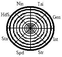 Naruto stat wheel base by TheAuty-sama