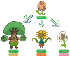 Branching Evolutions - Fakemon Contest by BetooHellyson