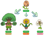 Branching Evolutions - Fakemon Contest