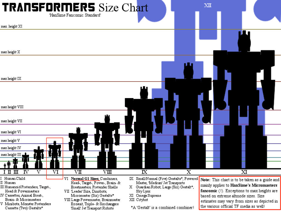 TRANSFORMERS Size Chart by hansimeGiant Robot Size Chart