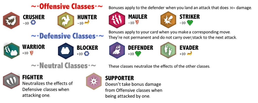 Class chart by ThePastHappened