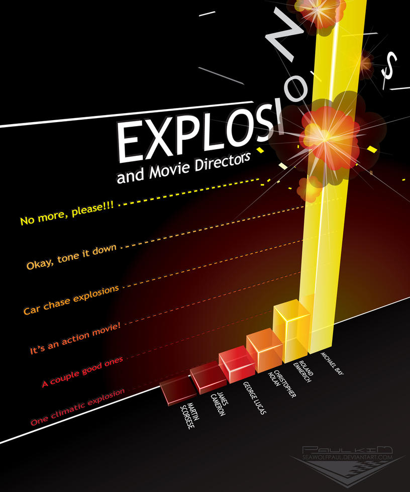 Movie Explosions via 3D Graph by SeawolfPaul