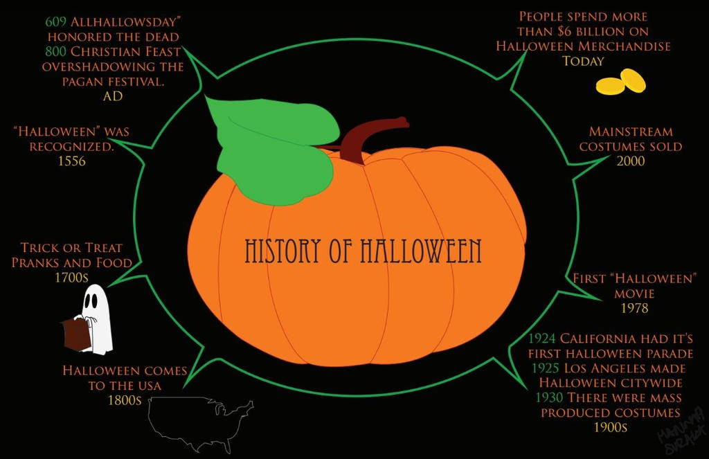 infographic history of halloween timeline by officerpotato