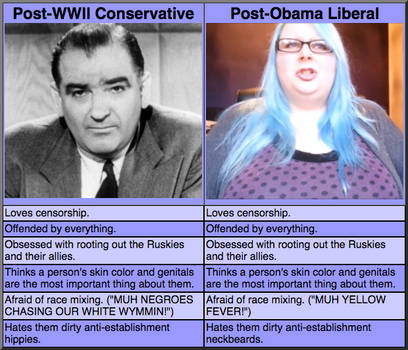 Yesterday's Conservatives Are Today's Liberals by Phracker