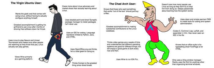 The Virgin Ubuntu User vs. the Chad Arch User