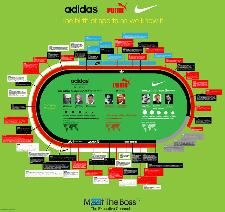 MTB infographics