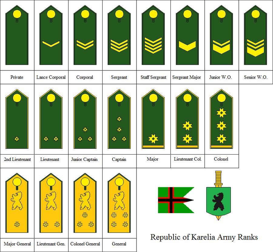 Ranks Of The Karelian Army By Kyuzoaoi On Deviantart