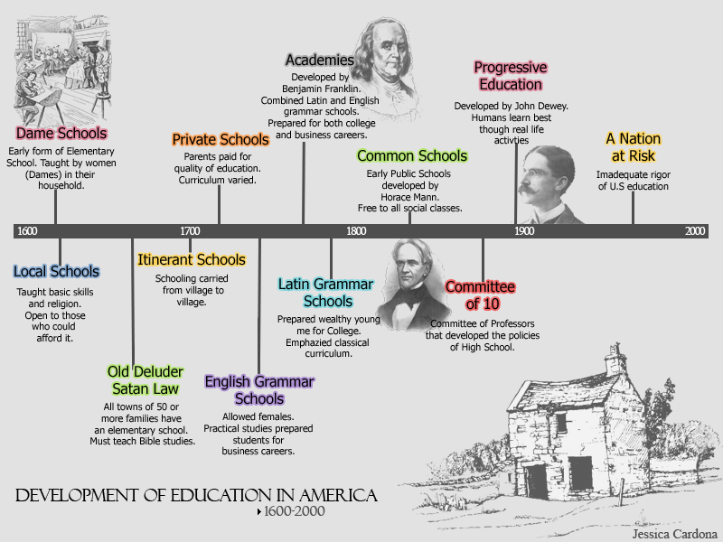 the history of education in the united states of america On education american council on education education was an elite activity for much of its history 2 an overview of higher education in the united states.