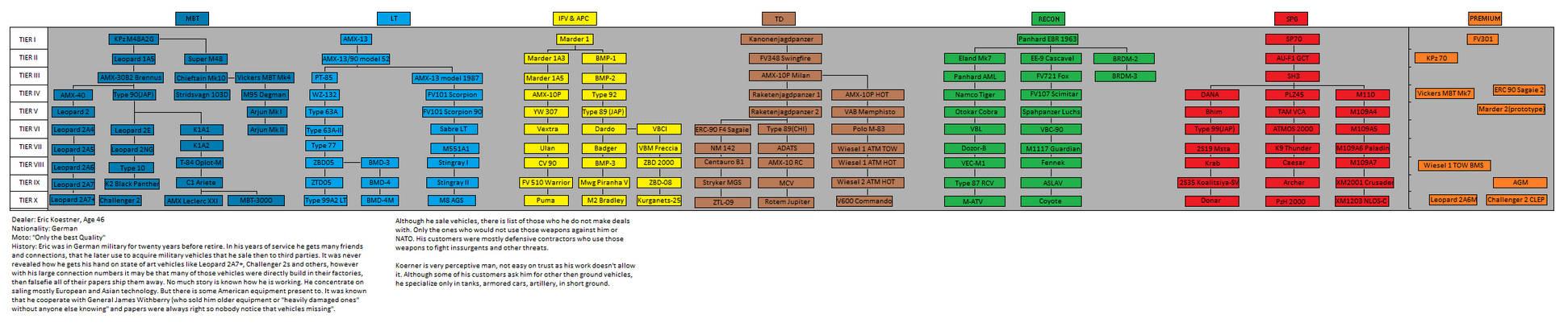 Armored Warfare (DEALER CONTEST) tree