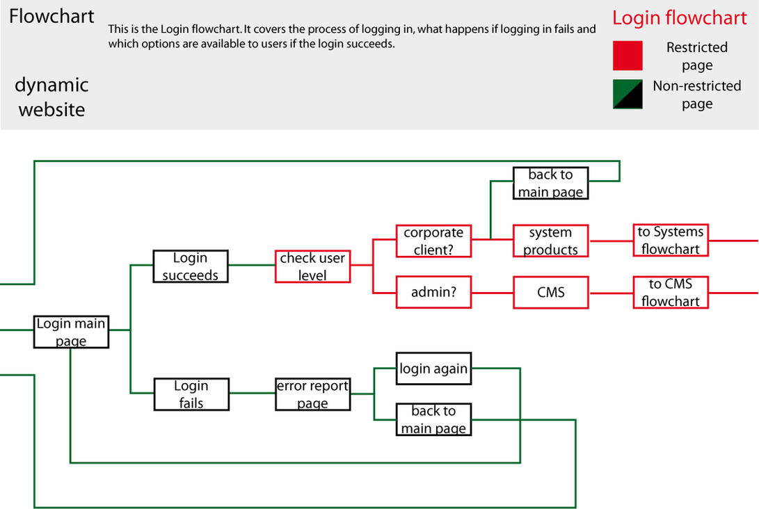 Login flowchart for ian by elcolombiano on deviantart login flowchart for ian by elcolombiano ccuart Image collections