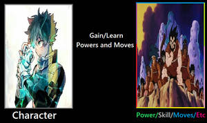 What if Deku gained Saiyan Powers?