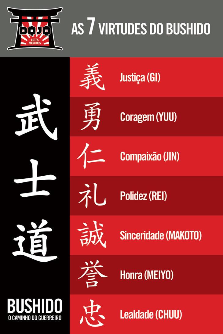 Dojo 7 Virtues of Bushido Board by LGRuffa
