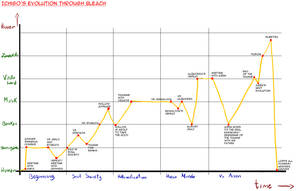 Evolution diagram -sort of...- by Aduah