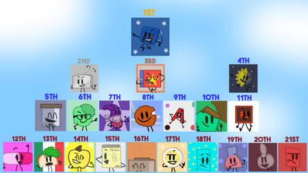 ATE 1 Elimination Order by ToonStudios82