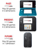 Nintendo Business Model