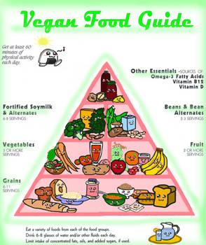 Vegan food guide