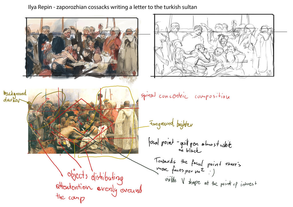 Cossacks writing a letter to the sultan