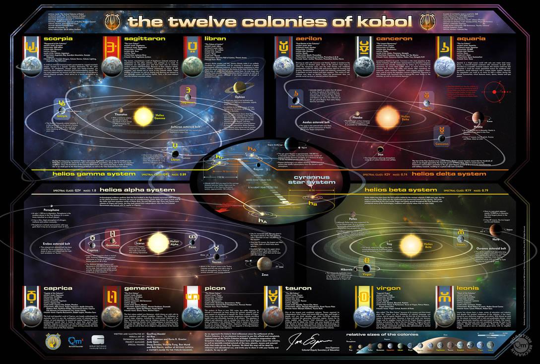 Battlestar Galactica map by Casperium