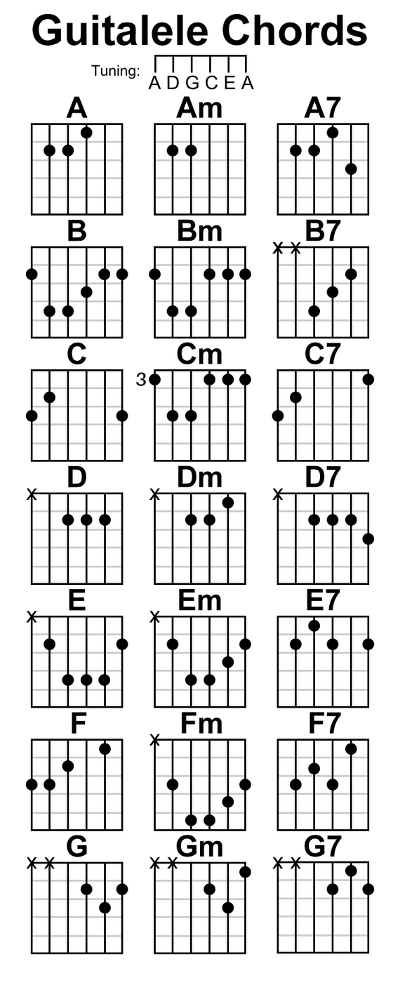 Guitalele Chord Chart By Stijnart On Deviantart