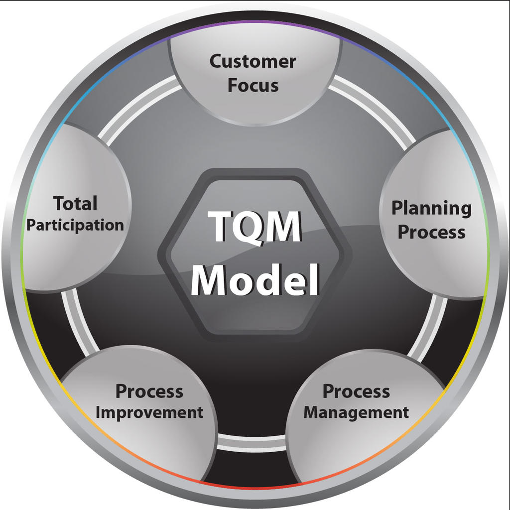 tqm on nissan Wwwmichailolidisgr 1 kaizen definition & principles in brief a concept & tool for employees involvement thessaloniki 2006.