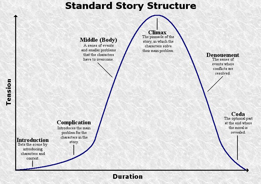 Structure of a narrative essay