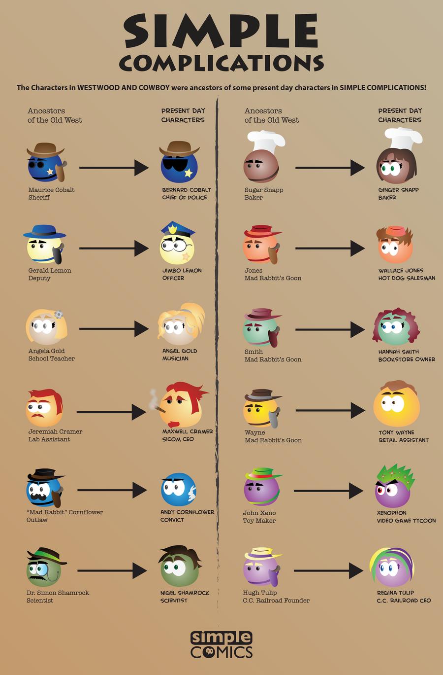 Character Ancestors by simpleCOMICS