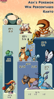 Ash's Pokemon Win Percentages: Kanto by pkmnMasterWheeler