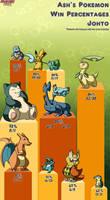 Ash's Pokemon Win Percentages: Johto by pkmnMasterWheeler