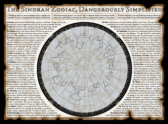 Uresia - The Sindran Zodiac by Temphis
