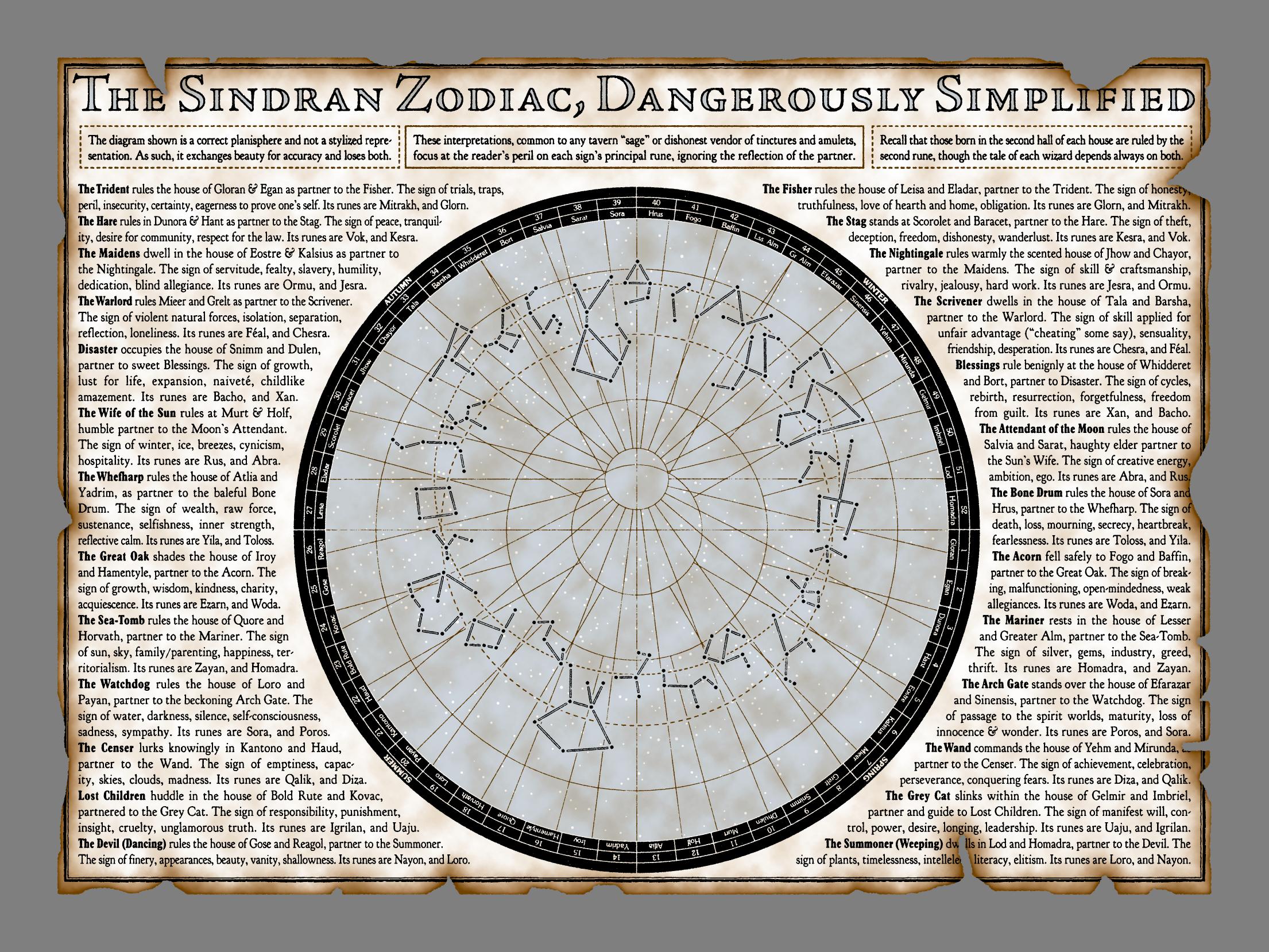 Uresia - The Sindran Zodiac