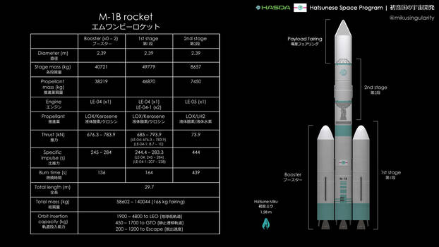 M-1B rocket overview