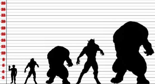 An Underworld Size Comparison by Arrancarfighter on DeviantArt