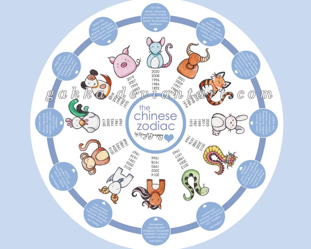 Cute Chinese Zodiac! by gakka on DeviantArt