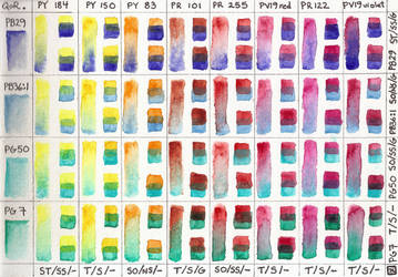 Watercolor Warm-Cool Mixing Chart by shadoj