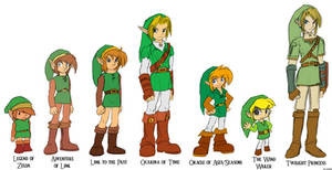 Years of Link changes
