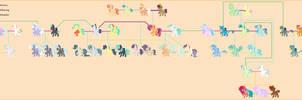 Paintverse~ Scootaloo family tree