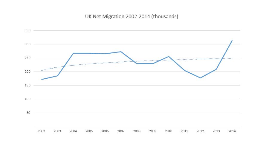 uk_netmigration_2002_2014_by_dustybeijin