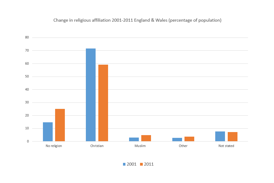 englandwales_change_religion_2001_2011_b