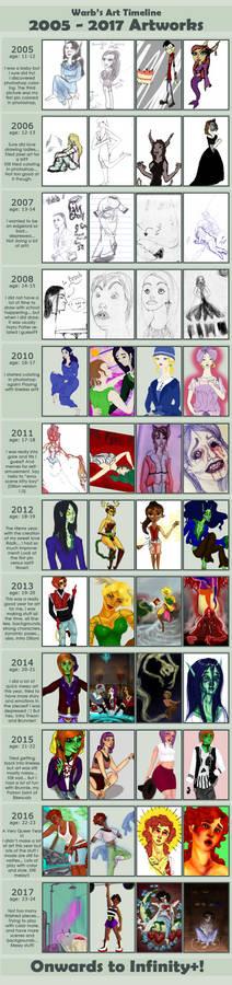 2005 - 2017 Art Timeline